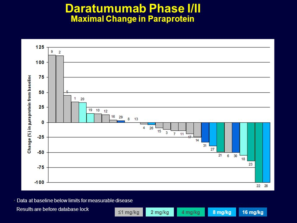 Daratumumab Phase I/II Maximal Change in Paraprotein
