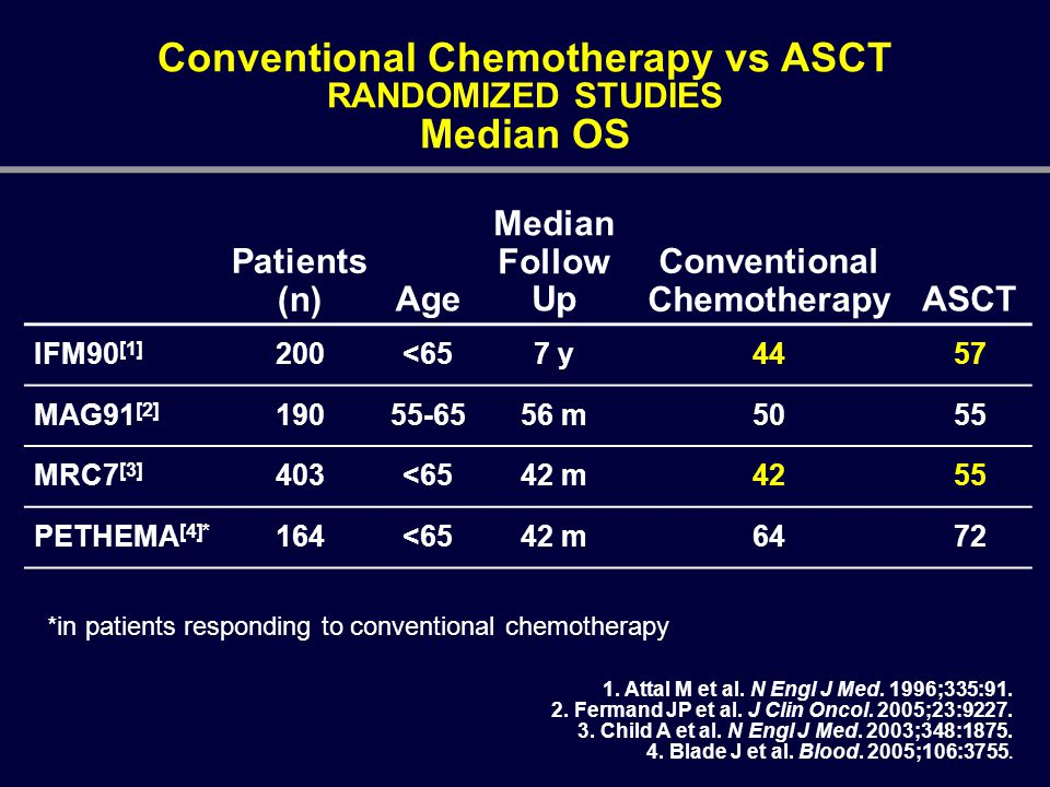 Conventional Chemotherapy vs ASCT RANDOMIZED STUDIES Median OS