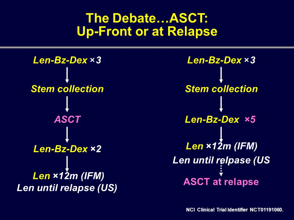 The Debate…ASCT: Up-Front or at Relapse