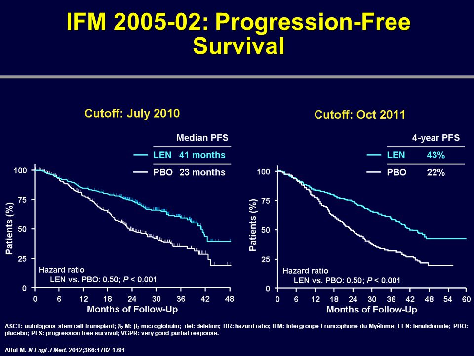 IFM 2005-02: Progression-Free Survival