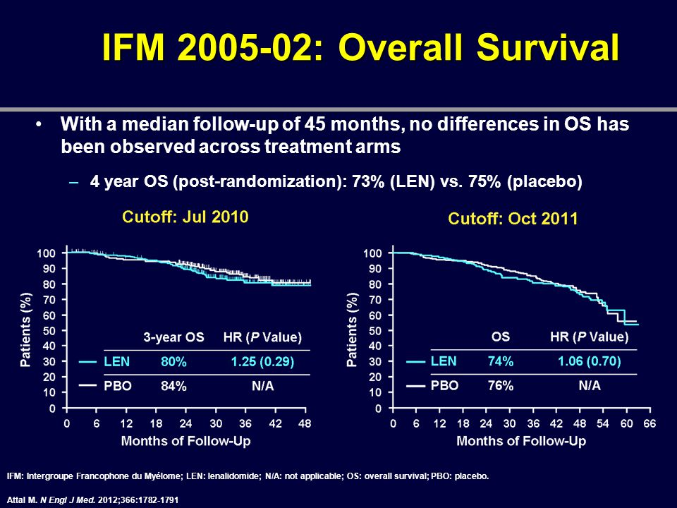 IFM : Overall Survival