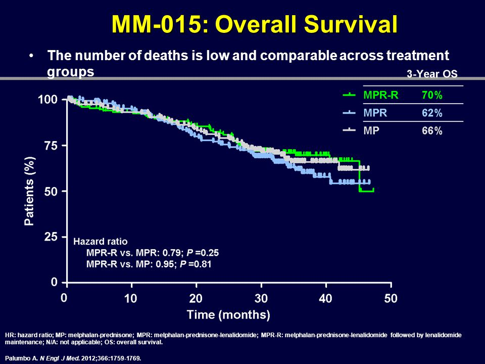 MM-015: Overall Survival The number of deaths is low and comparable across treatment groups.
