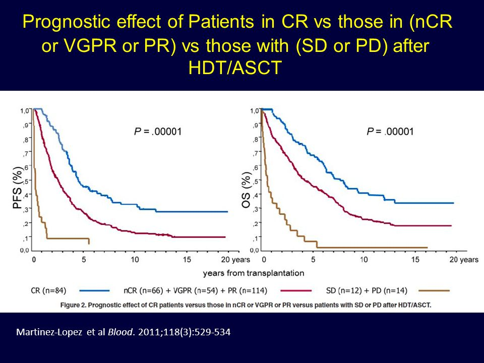 Prognostic effect of Patients in CR vs those in (nCR or VGPR or PR) vs those with (SD or PD) after HDT/ASCT