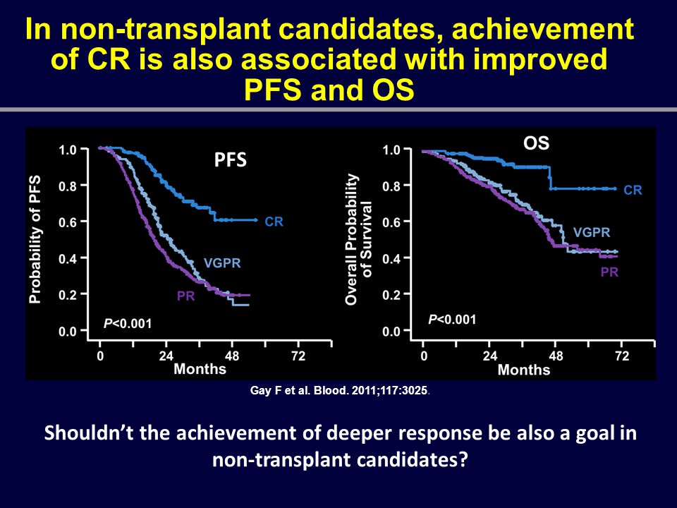 In non-transplant candidates, achievement of CR is also associated with improved PFS and OS