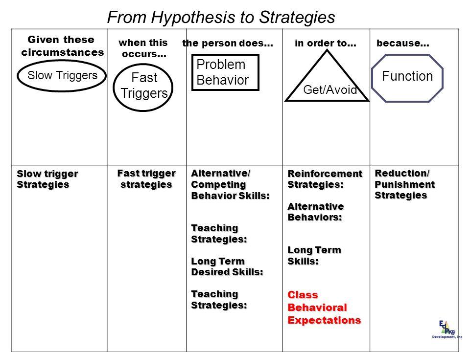 Fast trigger strategies