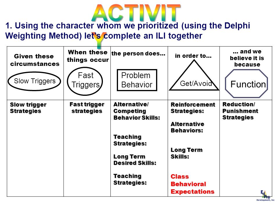 ACTIVITY 1. Using the character whom we prioritized (using the Delphi Weighting Method) let's complete an ILI together.