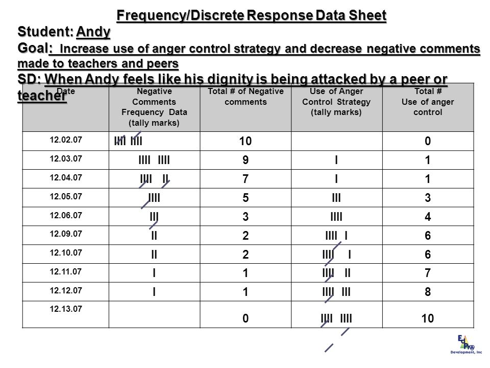 Frequency/Discrete Response Data Sheet