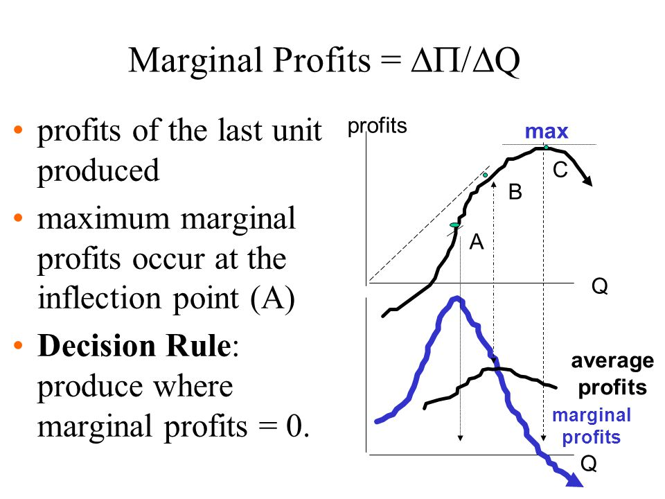 Marginal Profits = /Q