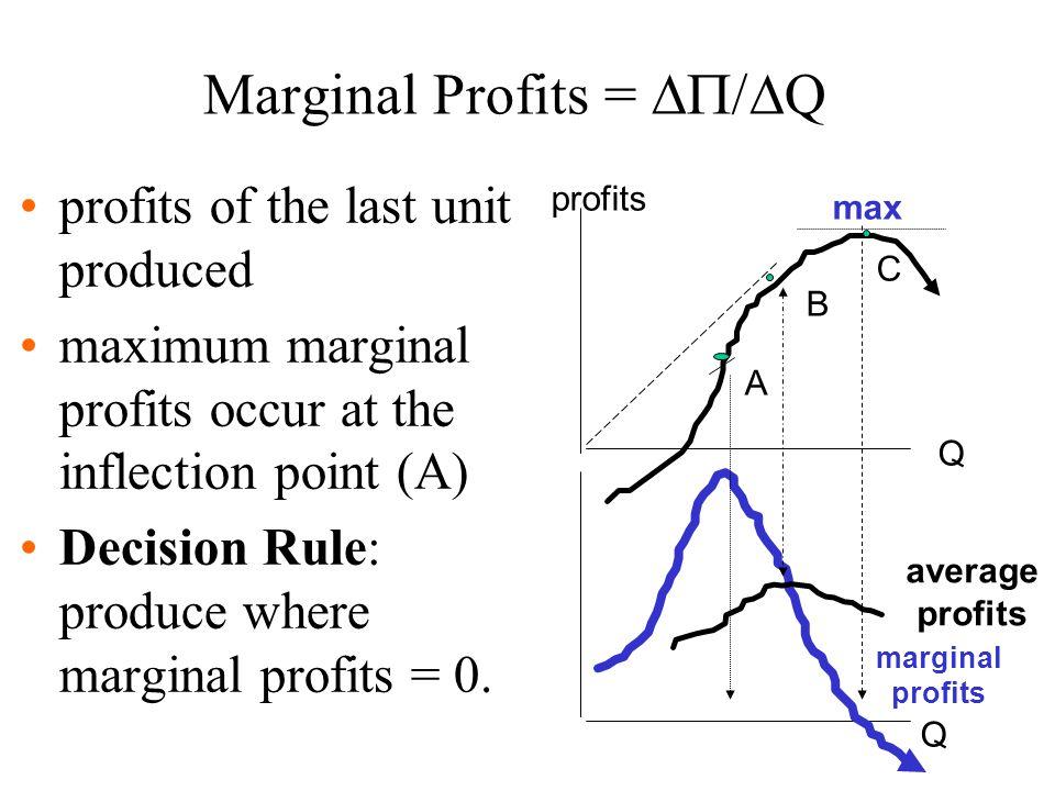 Marginal Profits = /Q