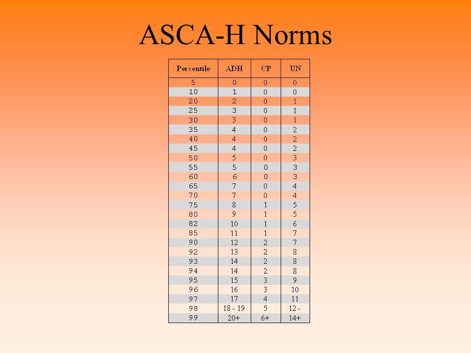 ASCA-H Norms