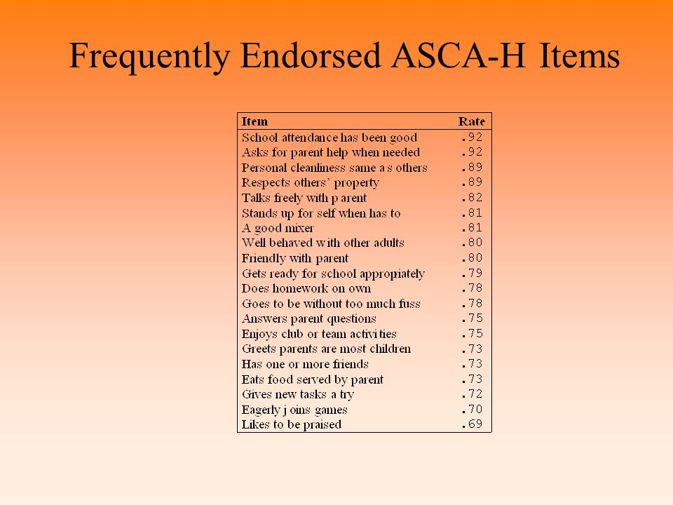 Frequently Endorsed ASCA-H Items
