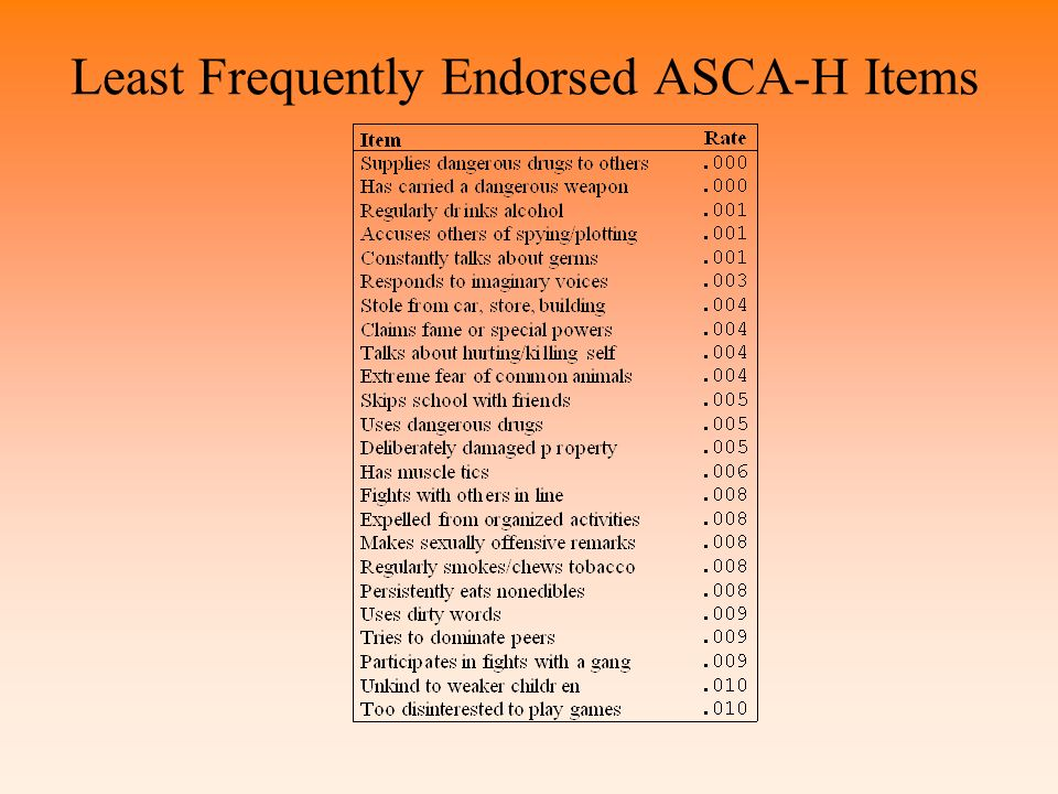 Least Frequently Endorsed ASCA-H Items