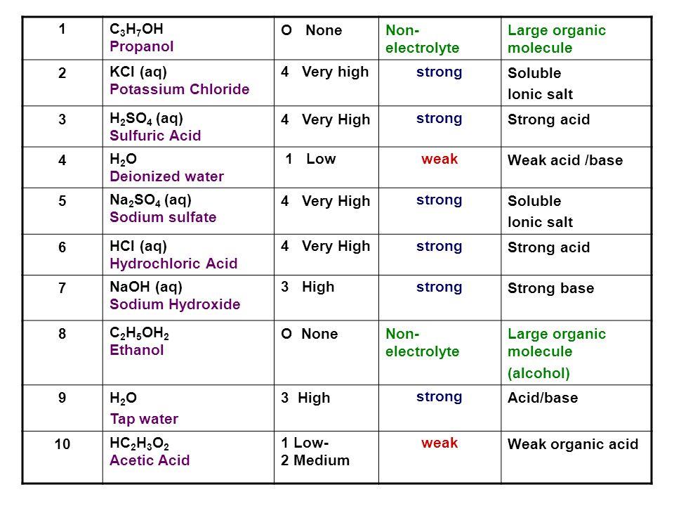 1C3H7OH. Propanol. O None. Non-electrolyte. Large organic molecule. 2. KCl (aq) Potassium Chloride.
