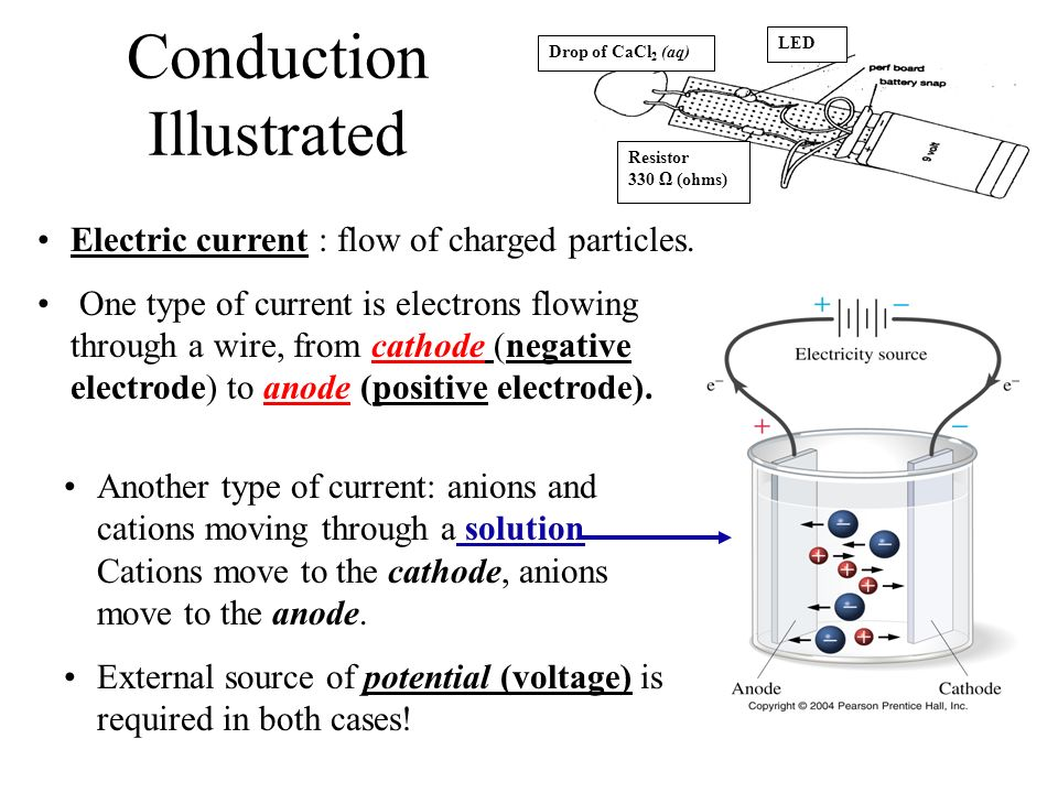 Conduction Illustrated