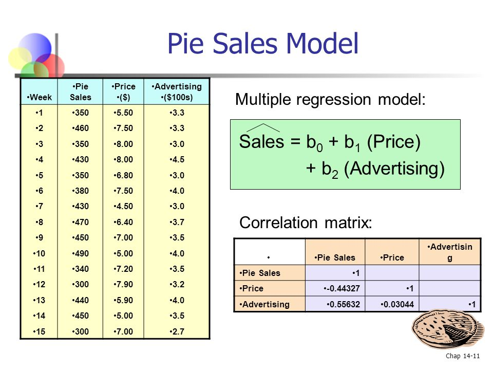 Pie Sales Model Sales = b0 + b1 (Price) + b2 (Advertising)