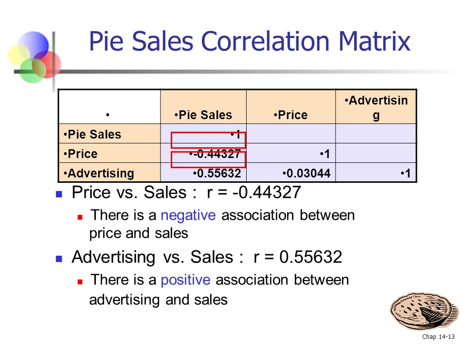 Pie Sales Correlation Matrix