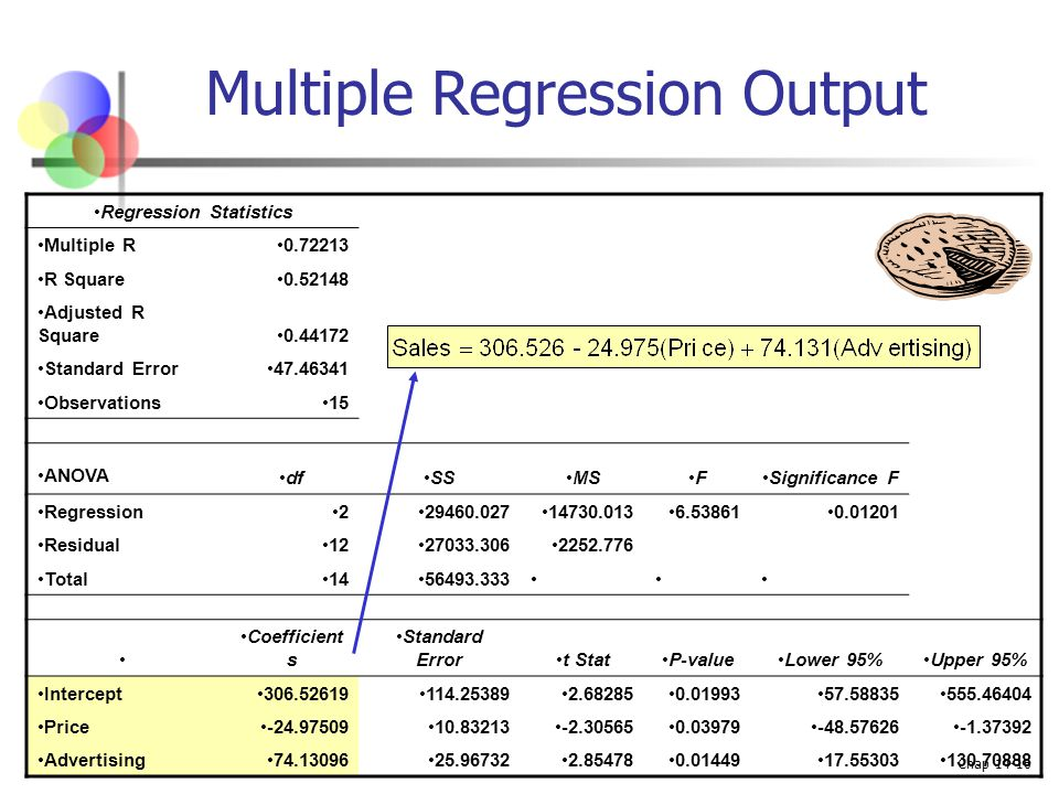 Multiple Regression Output