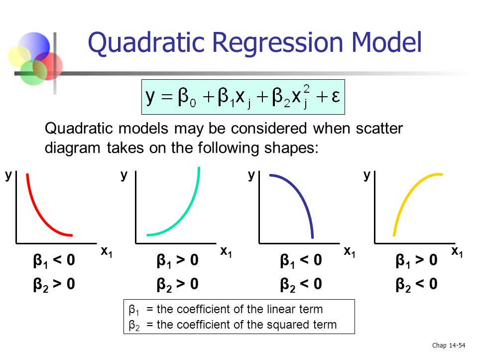 Quadratic Regression Model