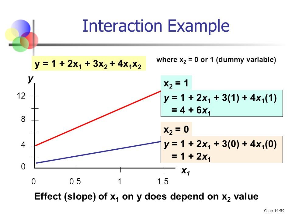 Effect (slope) of x1 on y does depend on x2 value