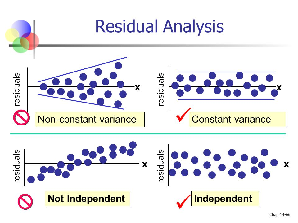   Residual Analysis x x Non-constant variance Constant variance x x