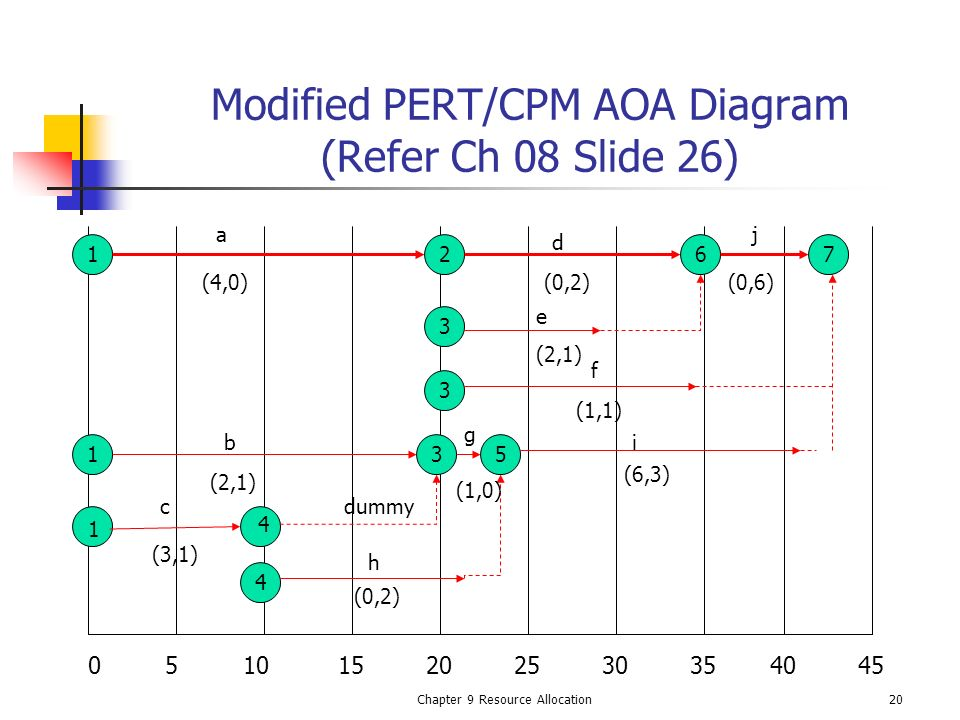 Modified PERT/CPM AOA Diagram (Refer Ch 08 Slide 26)