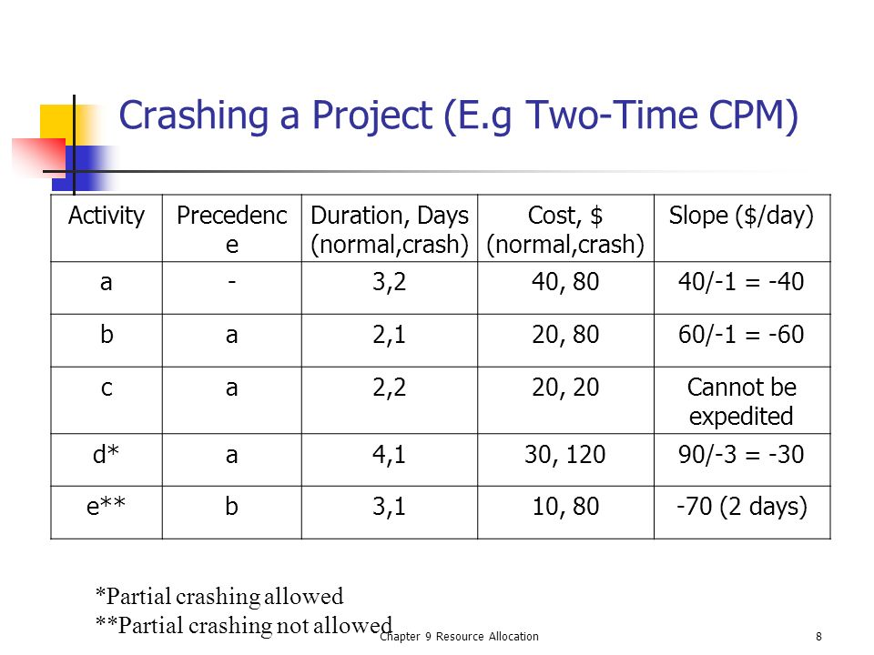 Crashing a Project (E.g Two-Time CPM)