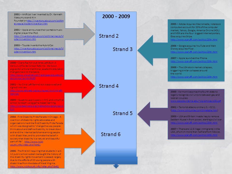 2000 - 2009 Strand 2 Strand 3 Strand 4 Strand 5 Strand 6