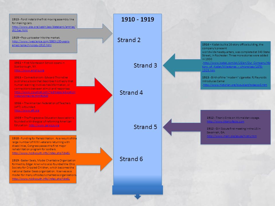 1910 - 1919 Strand 2 Strand 3 Strand 4 Strand 5 Strand 6