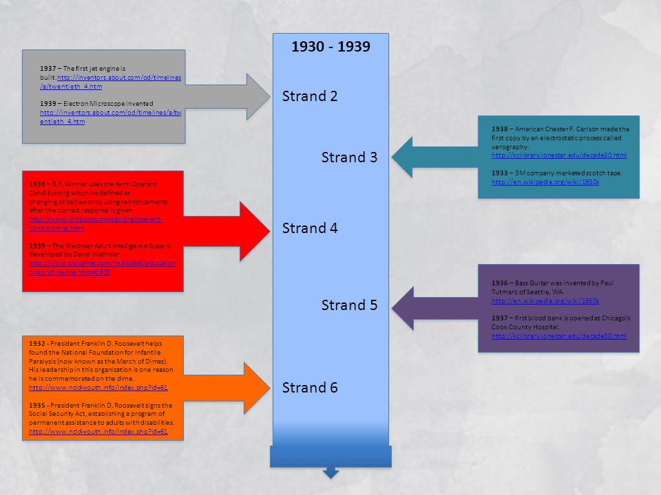1930 - 1939 Strand 2 Strand 3 Strand 4 Strand 5 Strand 6