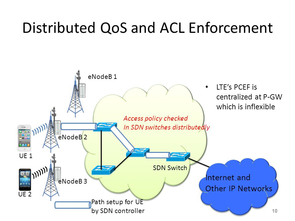 Distributed QoS and ACL Enforcement