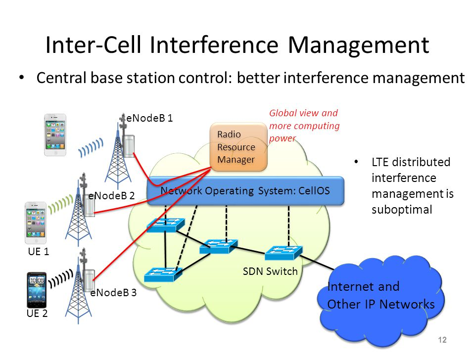 Inter-Cell Interference Management