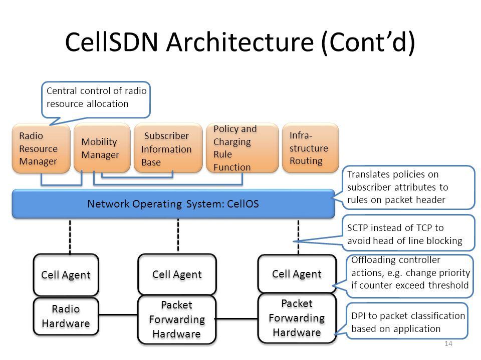 CellSDN Architecture (Cont'd)