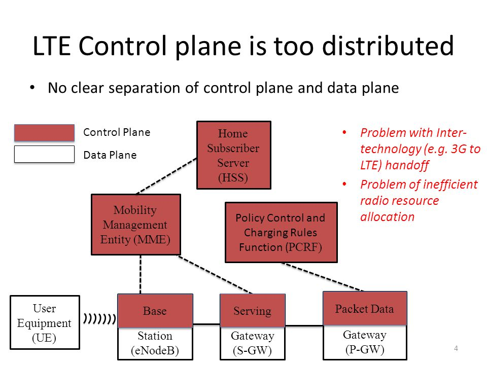LTE Control plane is too distributed