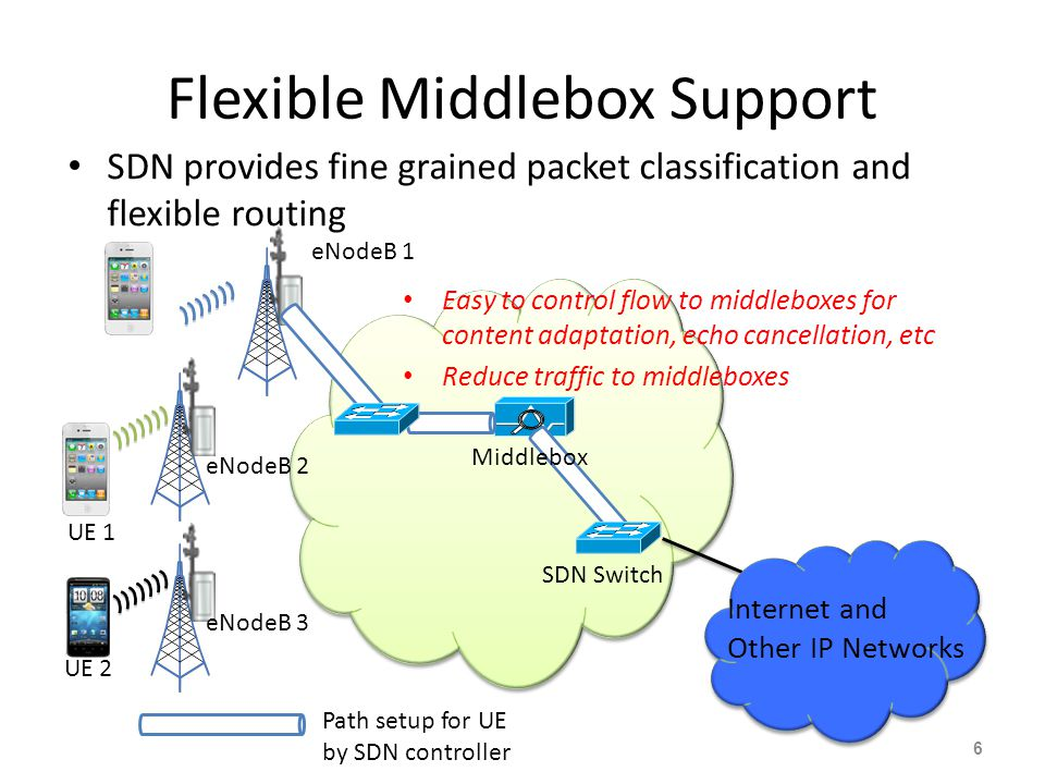 Flexible Middlebox Support