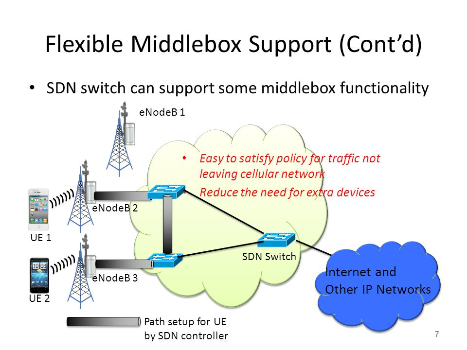 Flexible Middlebox Support (Cont'd)