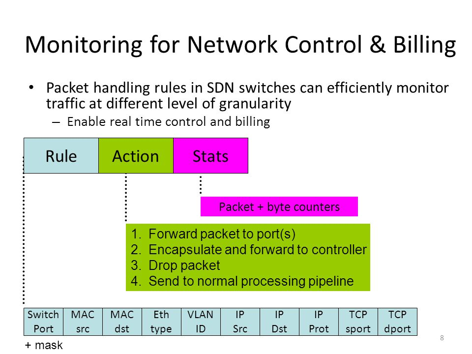 Monitoring for Network Control & Billing