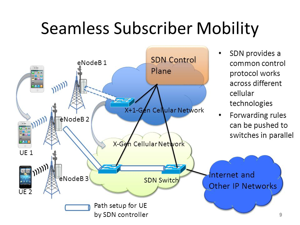 Seamless Subscriber Mobility