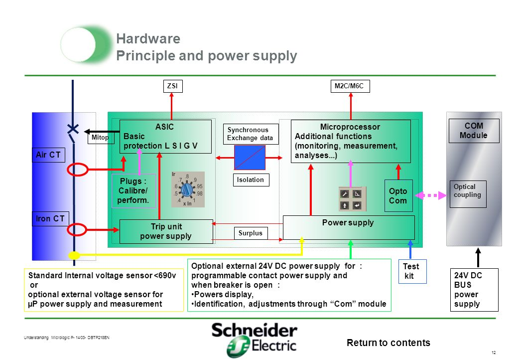 Hardware Principle and power supply