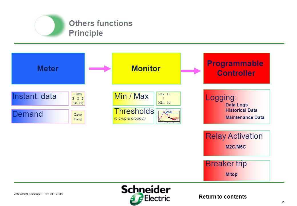 Others functions Principle