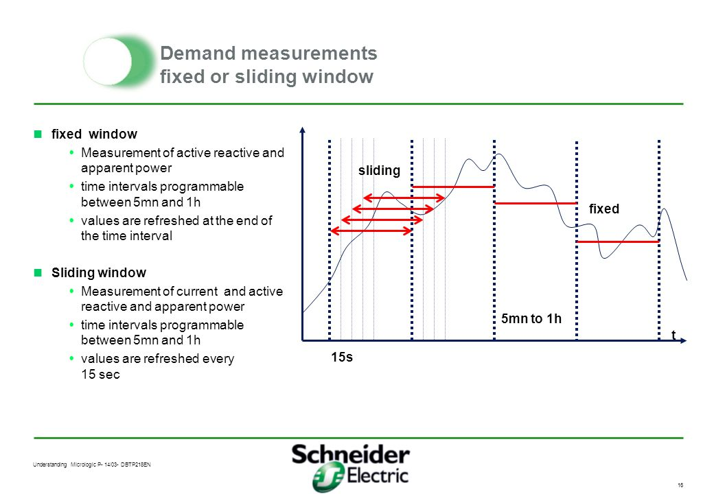 Demand measurements fixed or sliding window