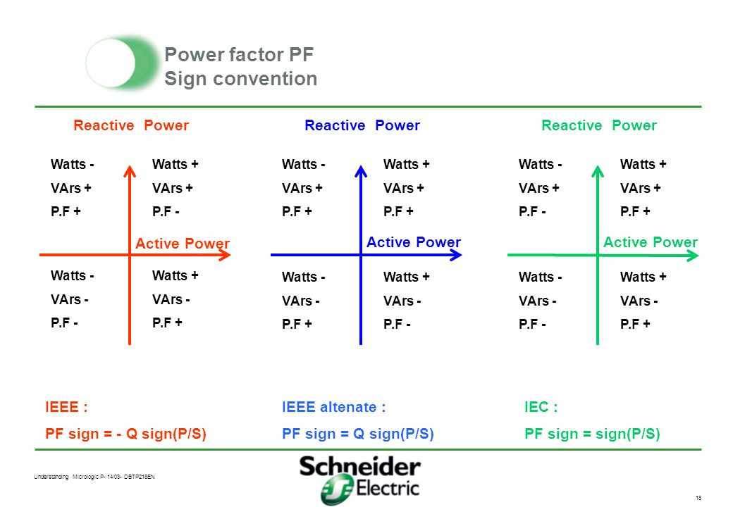 Power factor PF Sign convention