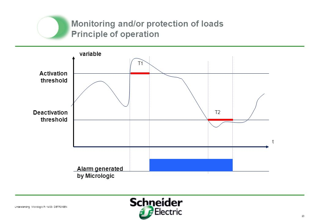 Monitoring and/or protection of loads Principle of operation