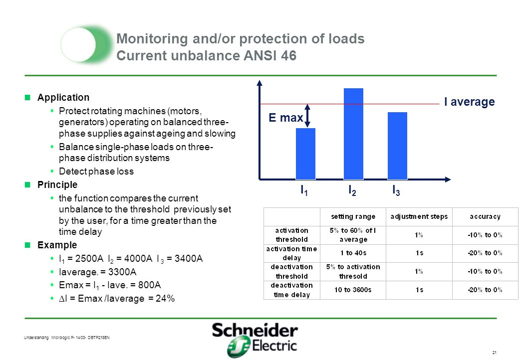 Monitoring and/or protection of loads Current unbalance ANSI 46