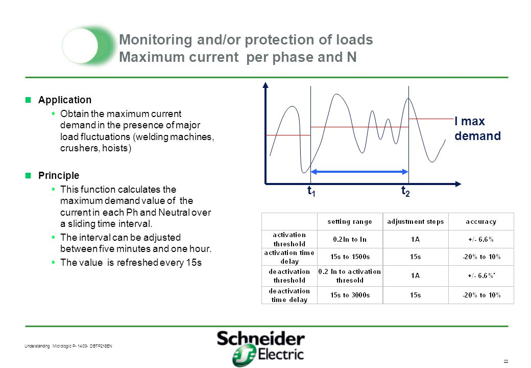Monitoring and/or protection of loads Maximum current per phase and N