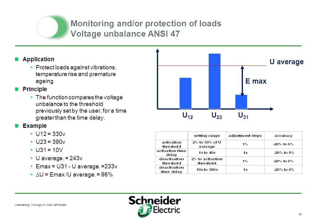 Monitoring and/or protection of loads Voltage unbalance ANSI 47