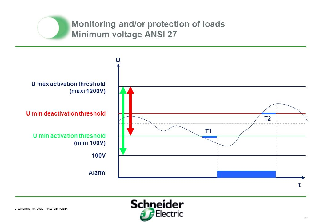 Monitoring and/or protection of loads Minimum voltage ANSI 27