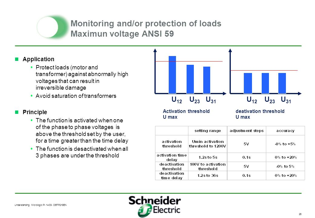 Monitoring and/or protection of loads Maximun voltage ANSI 59