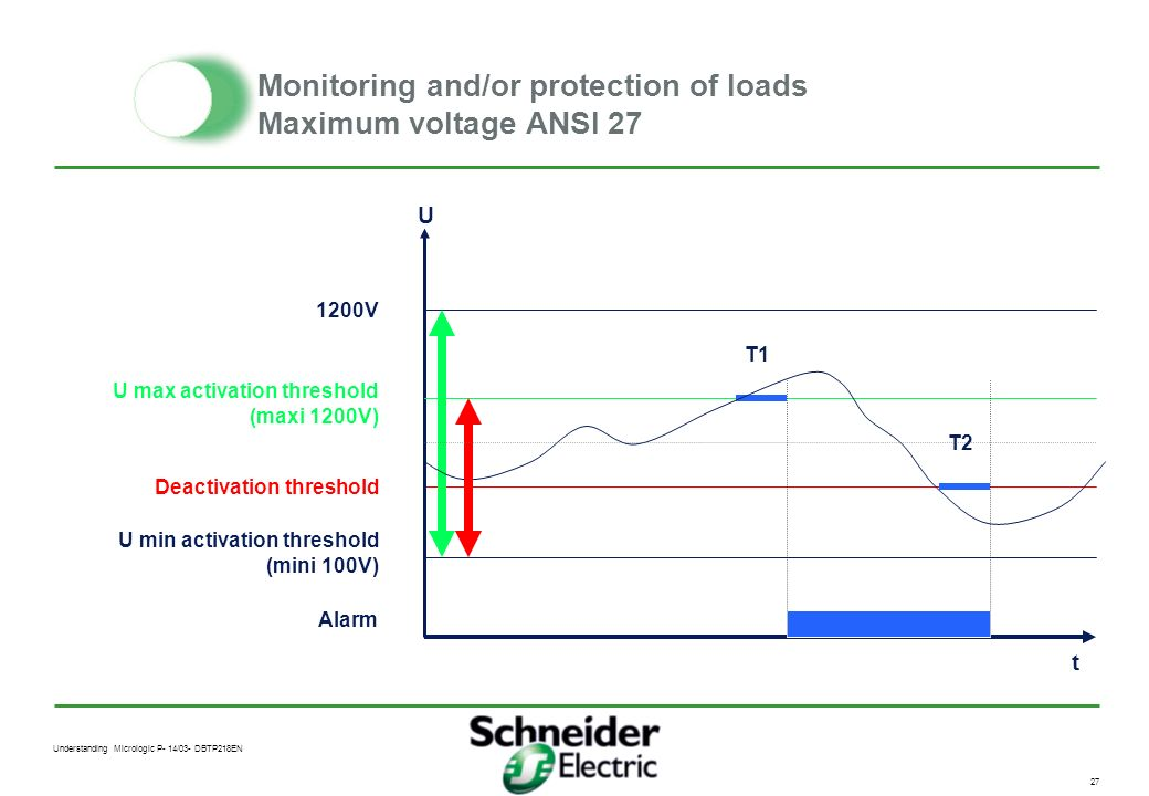 Monitoring and/or protection of loads Maximum voltage ANSI 27
