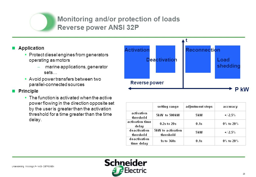 Monitoring and/or protection of loads Reverse power ANSI 32P