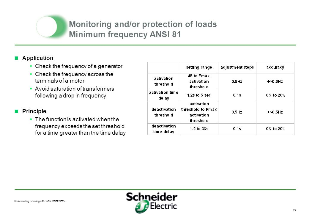 Monitoring and/or protection of loads Minimum frequency ANSI 81